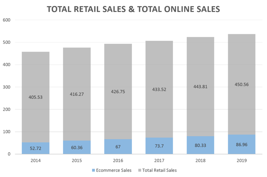 Total Retail Sales & Total Online Sales Graph